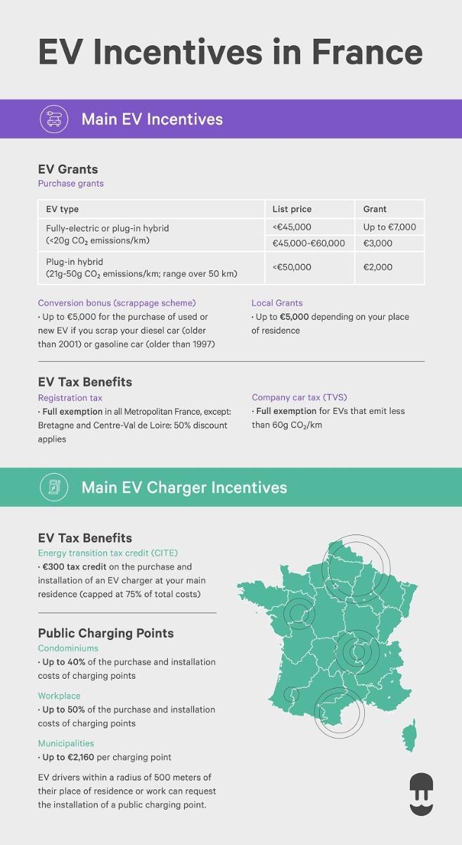 france ev incentives and france ev charger incentives infographic - wallbox