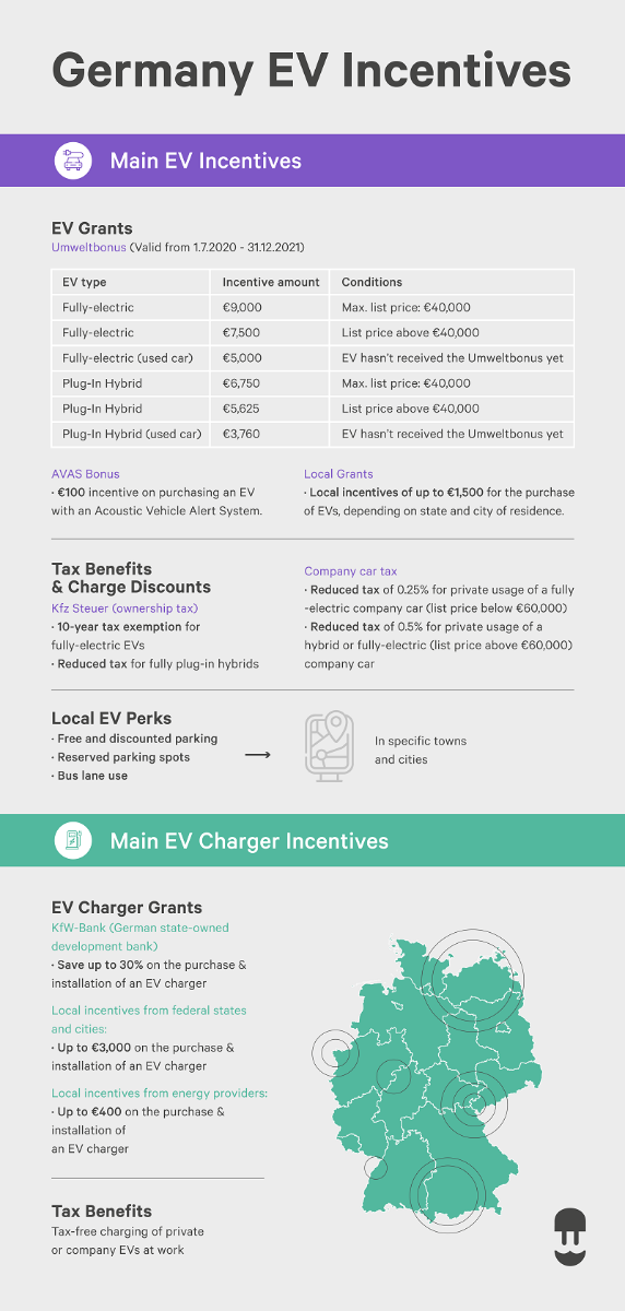 ev incentives germany ev charger incentives germany infographic - wallbox