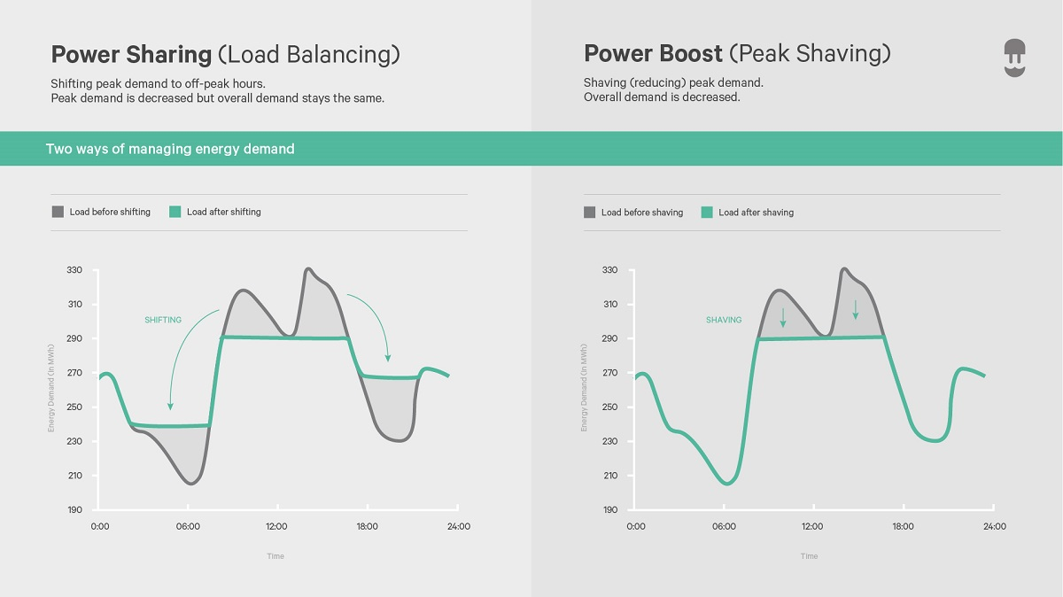 infographic power sharing vs power boost - smart charging features to manage energy demand - wallbox