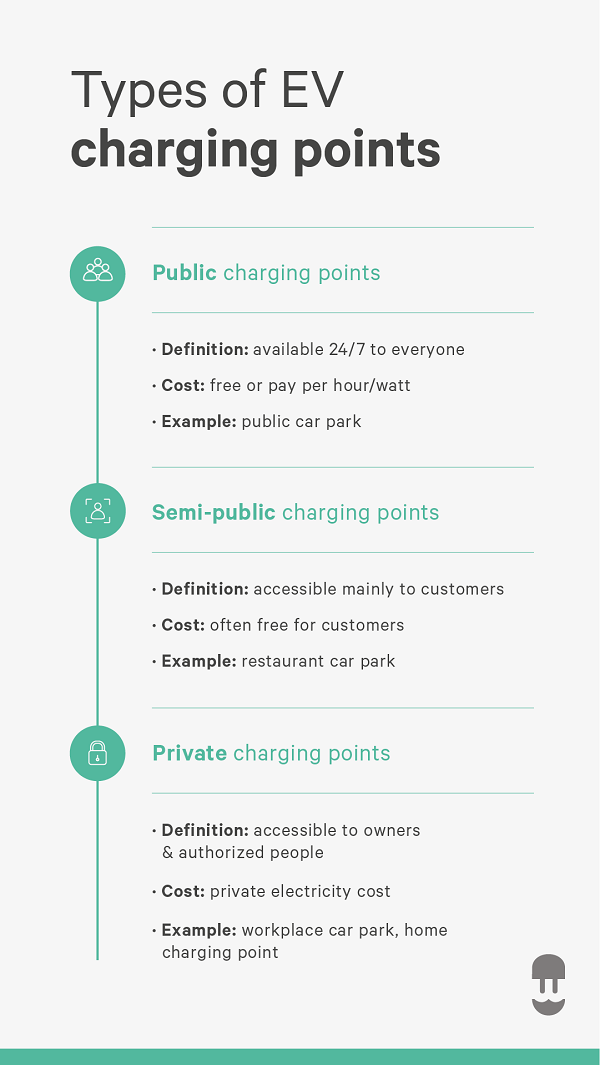 Vertical infographic explaining the different types of ev charging stations
