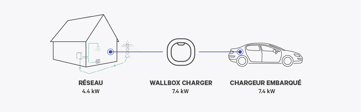 electric car charging time calculator