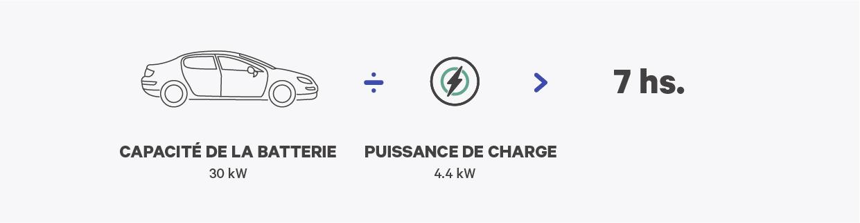 ev charging time