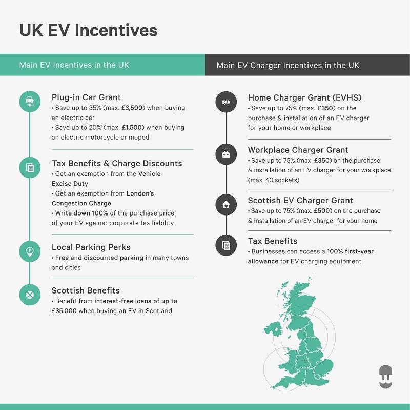 ev incentives uk ev charger incentives uk infographic